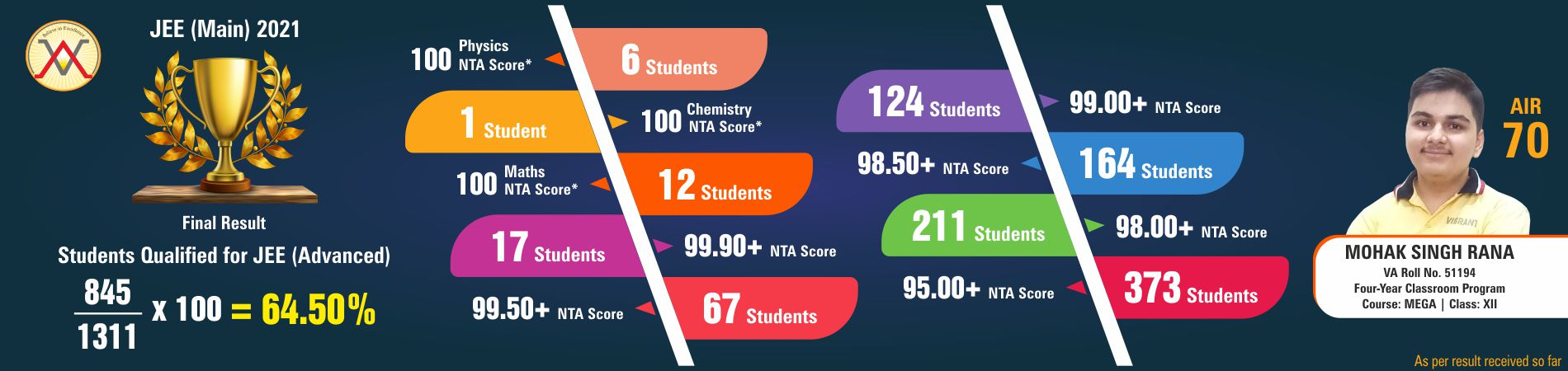 RESULT : JEE(Main) 2021 March Session